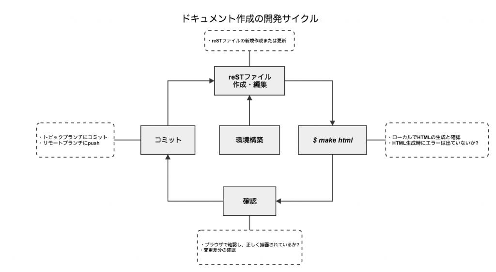 ドキュメント作成サイクル