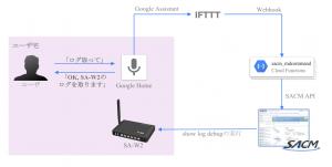 「「OK Google, ${SA-W2の状態}を教えて」- スマートスピーカーでネットワーク機器を触ってみる」のイメージ