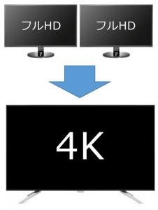 「4K ディスプレイにするべき 5つの理由」のイメージ
