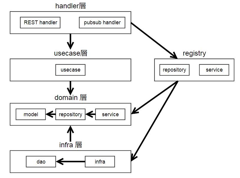 go言語でクリーンアーキテクチャっぽいもの | IIJ Engineers Blog