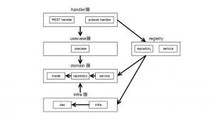 「go言語でクリーンアーキテクチャっぽいもの」のイメージ