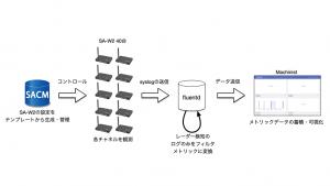 「IIJ飯田橋オフィスでDFSはどれくらいおきているのか?」のイメージ