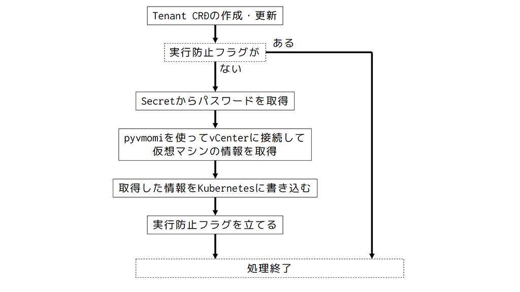 「Kubernetes「で」構成管理」のイメージ