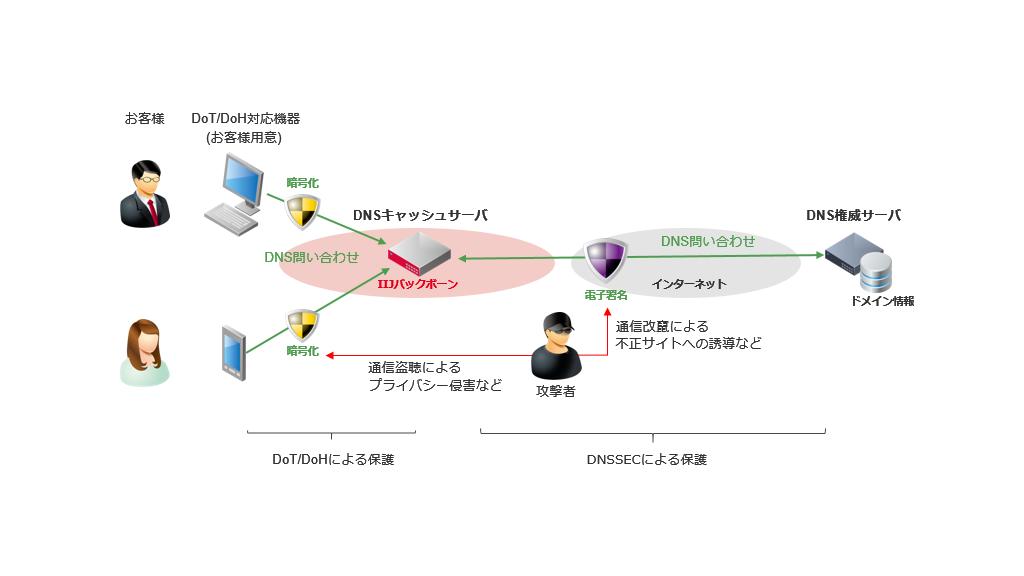 「IIJのDNS暗号化への取り組み」のイメージ