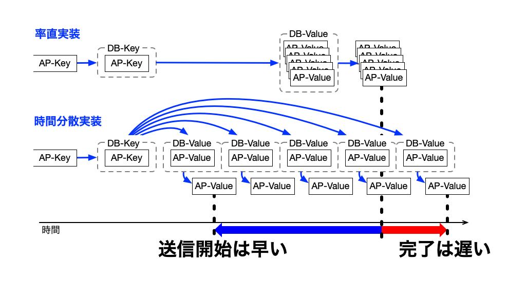 「CHAGEの裏側: LevelDBでの並列化用の最適化」のイメージ