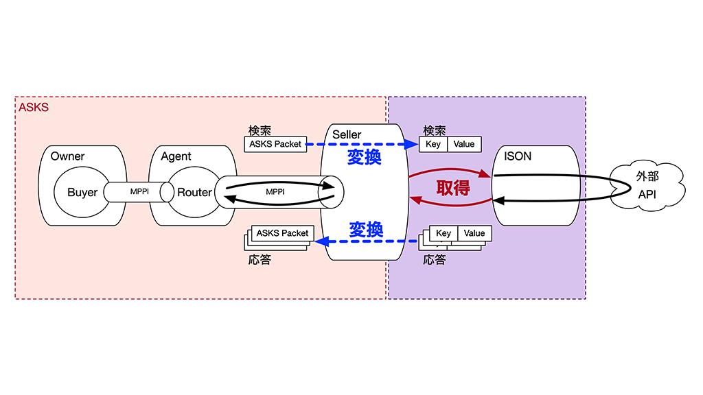 """「""""ASKS"""" と データソースの接続」のイメージ"""