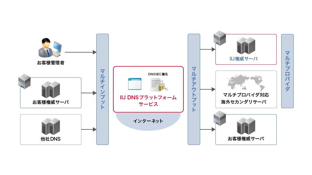 「モダンなDNSの構成:IIJ DNSプラットフォームサービスのスゴいところ(第1回)」のイメージ