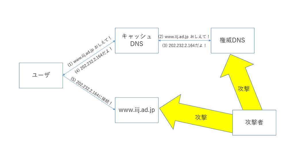 「DNSの可用性をさまざまな方法で高める:IIJ DNSプラットフォームサービスのスゴいところ(第2回)」のイメージ