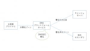 「DNSの完全性を守るためにすべきこと:IIJ DNSプラットフォームサービスのスゴいところ(第3回)」のイメージ