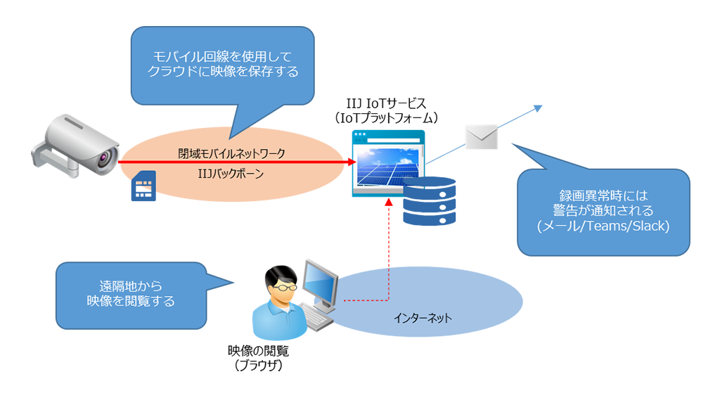 「IIJ IoTサービスを使ってお手軽・低コストに監視カメラを導入する方法」のイメージ