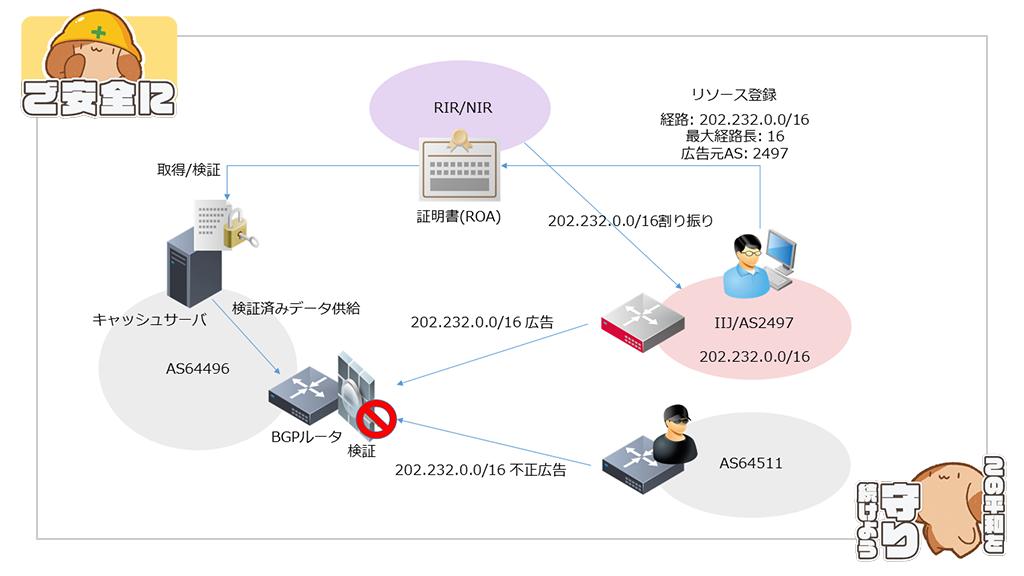 「インターネットをよりロバストに。RPKIはじめます」のイメージ