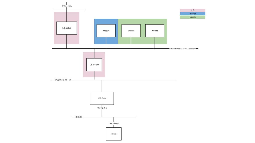 「IPv4/IPv6デュアルスタックKubernetesと閉域網接続」のイメージ
