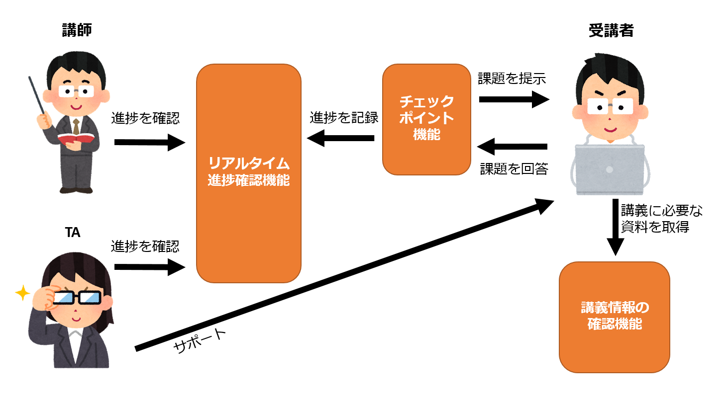 「開発者向けオンライン研修を管理・補助するツール「VisualBootcamp」」のイメージ