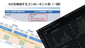 「IIJ用Kubernetesディストリビューション「IKE」の永続ボリュームについて」のイメージ