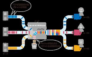 「インターネットのトラフィック渋滞 〜「輻輳」はなぜ起こるのか?」のイメージ