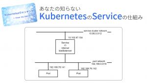 「あなたの知らないKubernetesのServiceの仕組み」のイメージ