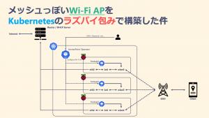 「メッシュっぽいWi-Fi APをKubernetesのラズパイ包みで構築した件」のイメージ